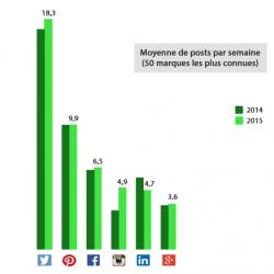 Redaction Web SEO -- Grandes marques réseaux sociaux