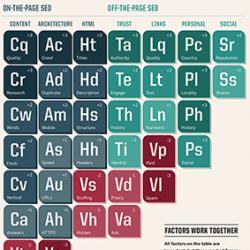 Rédaction Web SEO - table périodique des éléments Searchengineland